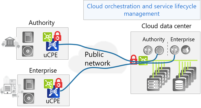 Secure access to the cloud with shared resources in the cloud