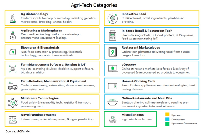 Agri-tech categories table