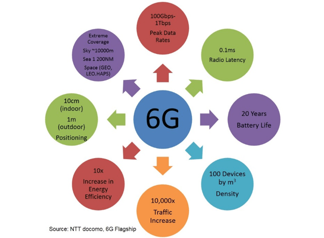 Key performance indicator highlights for 6G diagram