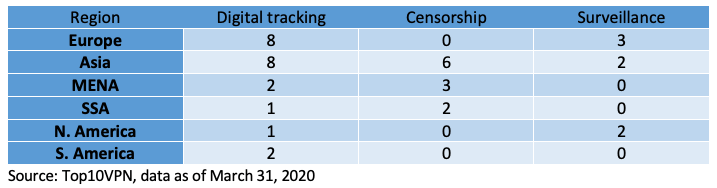 The chart shows the number of countries across the regions implementing these measures.